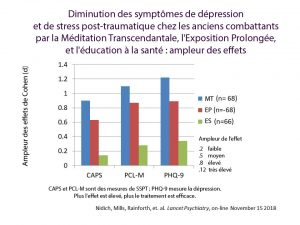 Tableau Diminution des symptomes de Stress Post Traumatique