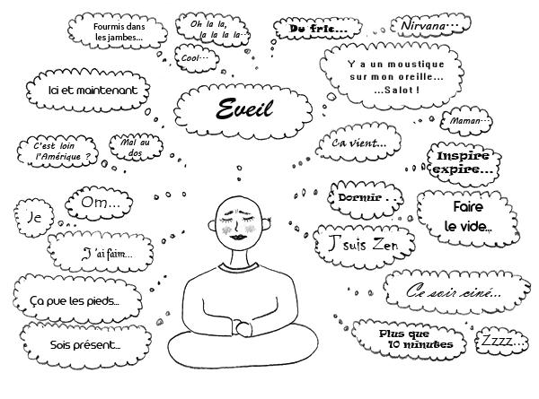 Pensées dans la méditation