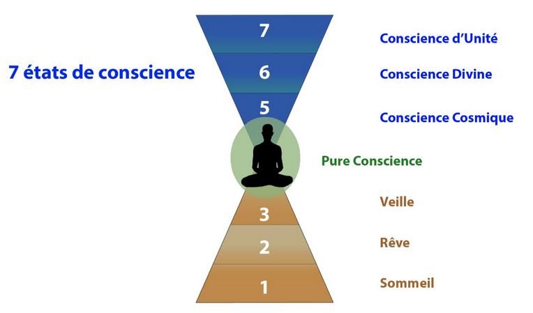 7 états de conscience